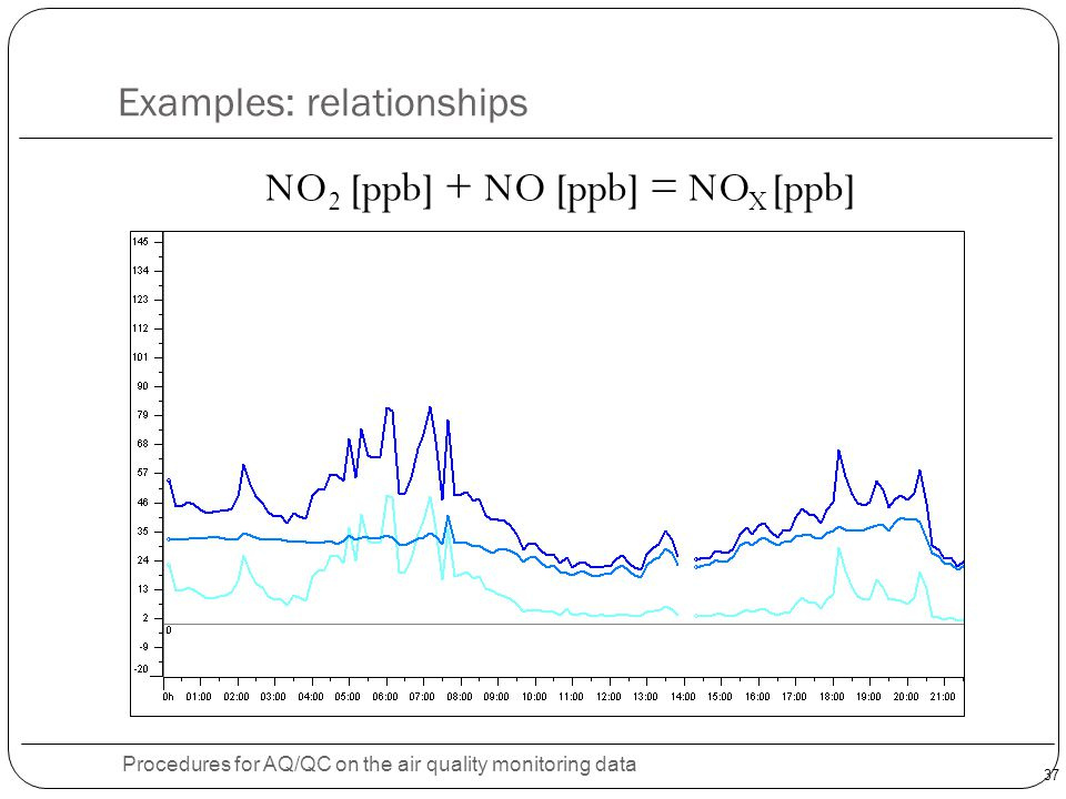 37 Examples: relationships Procedures for AQ/QC on the air quality monitoring data NO 2 [ppb] + NO [ppb] = NO X [ppb]