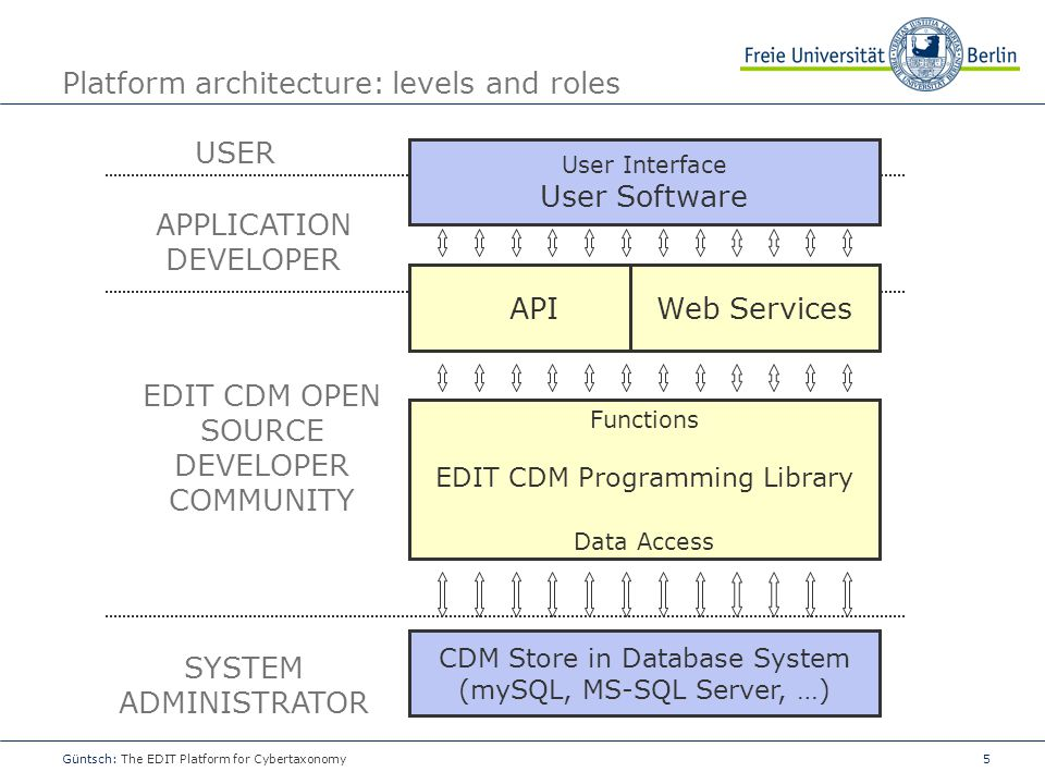 5 Platform architecture: levels and roles Güntsch: The EDIT Platform for Cybertaxonomy CDM Store in Database System (mySQL, MS-SQL Server, …) Function