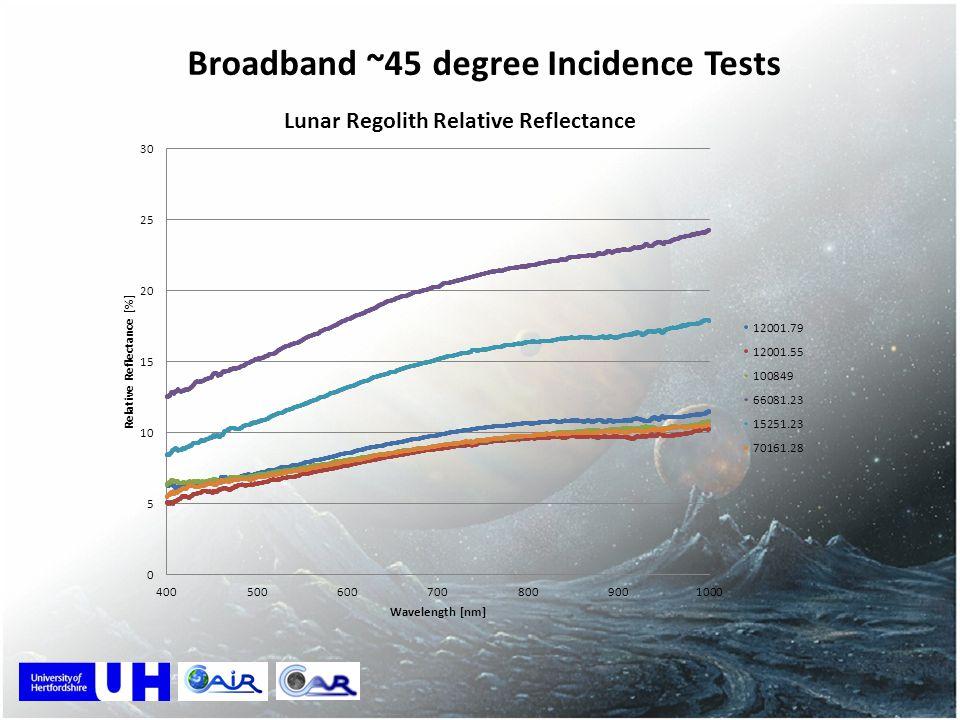 Broadband ~45 degree Incidence Tests
