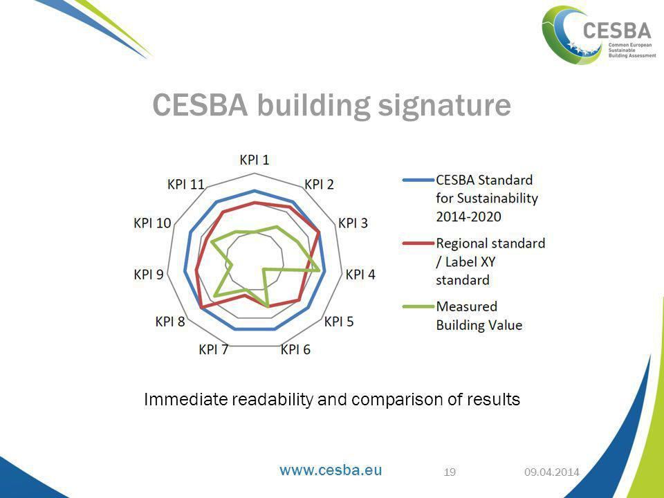 Immediate readability and comparison of results CESBA building signature 19