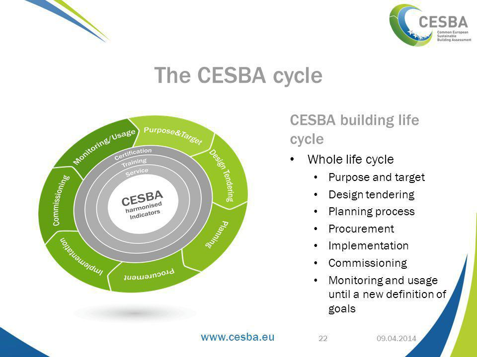 CESBA building life cycle Whole life cycle Purpose and target Design tendering Planning process Procurement Implementation Commissioning Monitoring and usage until a new definition of goals The CESBA cycle 22