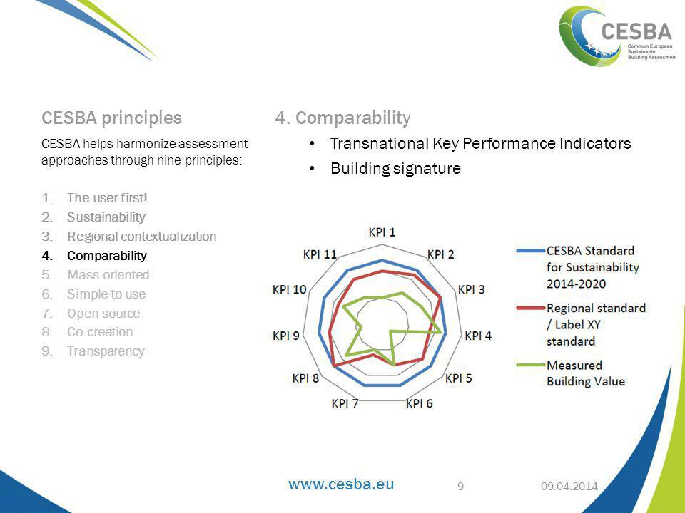 www.cesba.eu CESBA principles 4. Comparability Transnational Key Performance Indicators Building signature CESBA helps harmonize assessment approaches