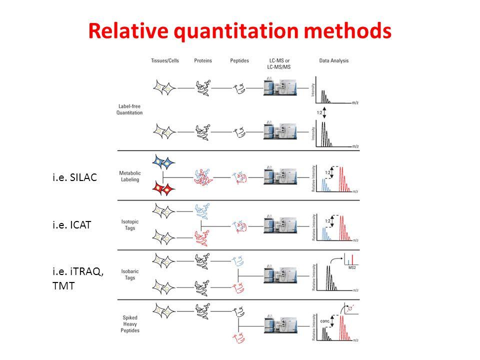 i.e. SILAC i.e. ICAT i.e. iTRAQ, TMT Relative quantitation methods