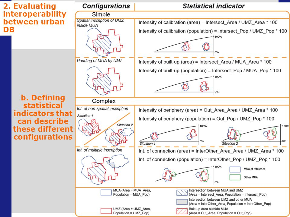 b. Defining statistical indicators that can describe these different configurations 2.