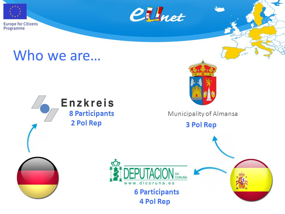 Who we are… Municipality of Almansa 8 Participants 2 Pol Rep 3 Pol Rep 6 Participants 4 Pol Rep