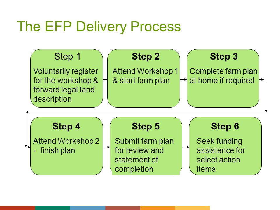 The EFP Delivery Process Step 1 Voluntarily register for the workshop & forward legal land description Step 3 Complete farm plan at home if required S
