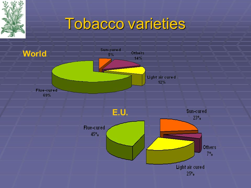 Tobacco varieties World E.U.