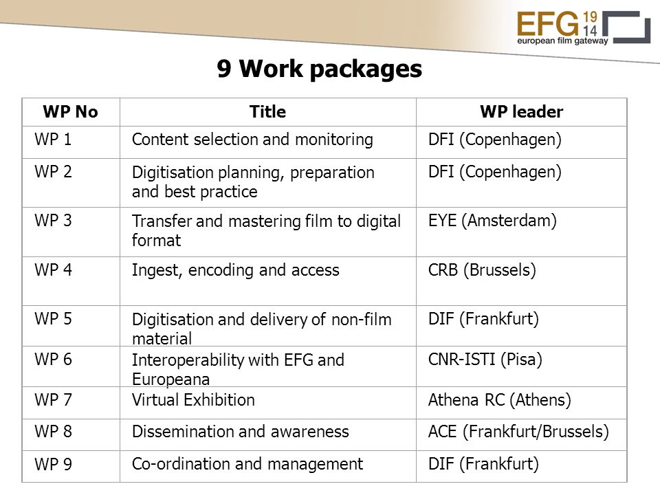 9 Work packages WP NoTitleWP leader WP 1Content selection and monitoringDFI (Copenhagen) WP 2Digitisation planning, preparation and best practice DFI (Copenhagen) WP 3Transfer and mastering film to digital format EYE (Amsterdam) WP 4Ingest, encoding and accessCRB (Brussels) WP 5Digitisation and delivery of non-film material DIF (Frankfurt) WP 6Interoperability with EFG and Europeana CNR-ISTI (Pisa) WP 7Virtual ExhibitionAthena RC (Athens) WP 8Dissemination and awarenessACE (Frankfurt/Brussels) WP 9Co-ordination and managementDIF (Frankfurt)