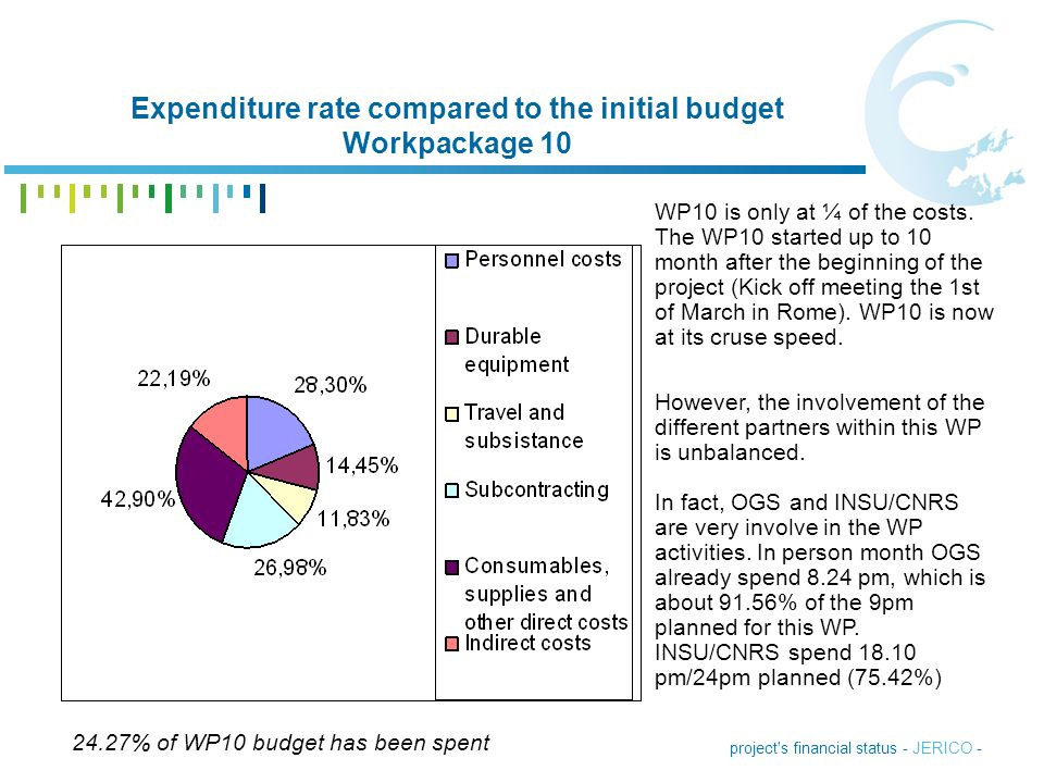 project's financial status - JERICO - Expenditure rate compared to the initial budget Workpackage 10 24.27% of WP10 budget has been spent WP10 is only