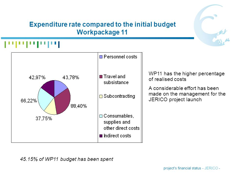 project's financial status - JERICO - Expenditure rate compared to the initial budget Workpackage 11 45.15% of WP11 budget has been spent WP11 has the