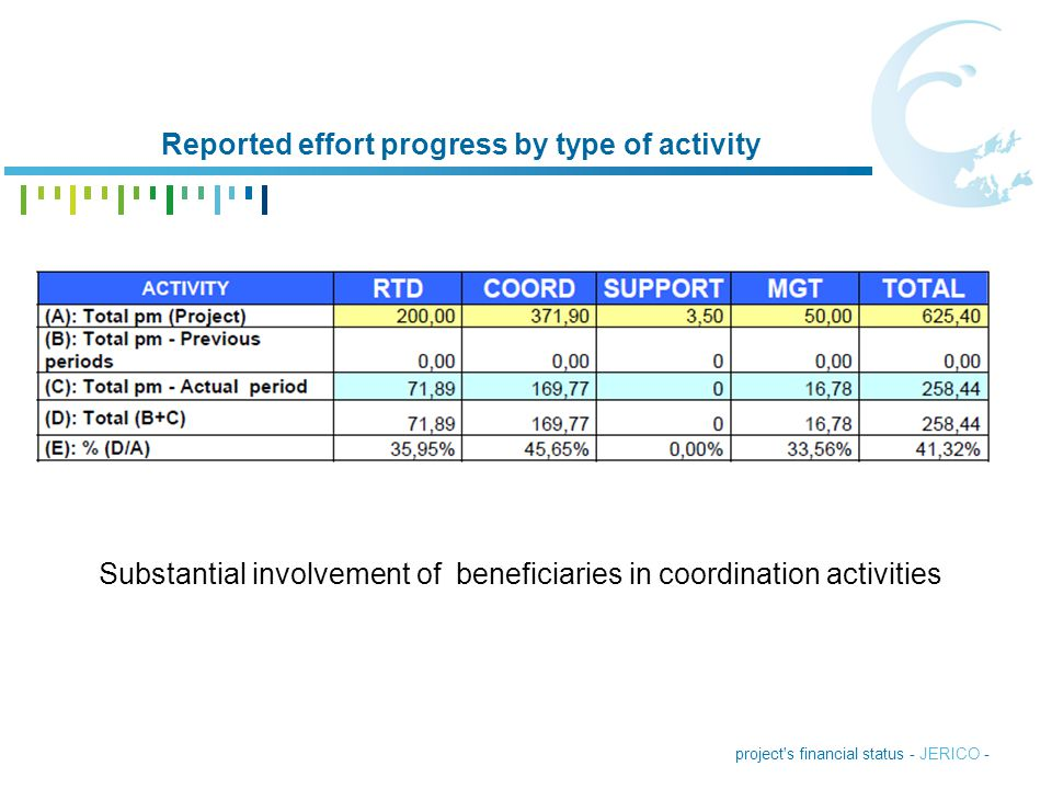 project's financial status - JERICO - Reported effort progress by type of activity Substantial involvement of beneficiaries in coordination activities