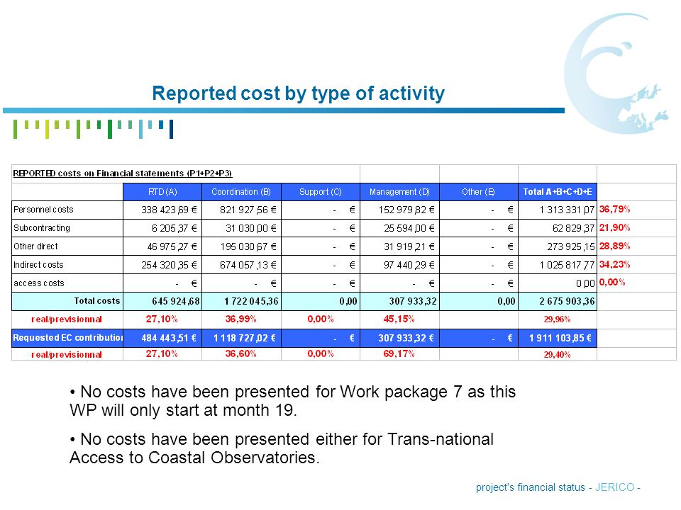 project s financial status - JERICO - Expenditure rate compared to the initial budget : Workpackage 1 WP1 is at near 40% of the costs.