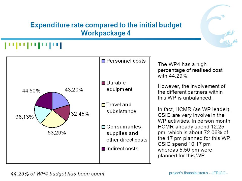 project's financial status - JERICO - Expenditure rate compared to the initial budget Workpackage 4 44.29% of WP4 budget has been spent The WP4 has a