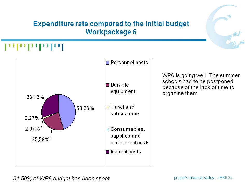 project's financial status - JERICO - Expenditure rate compared to the initial budget Workpackage 6 34.50% of WP6 budget has been spent WP6 is going w