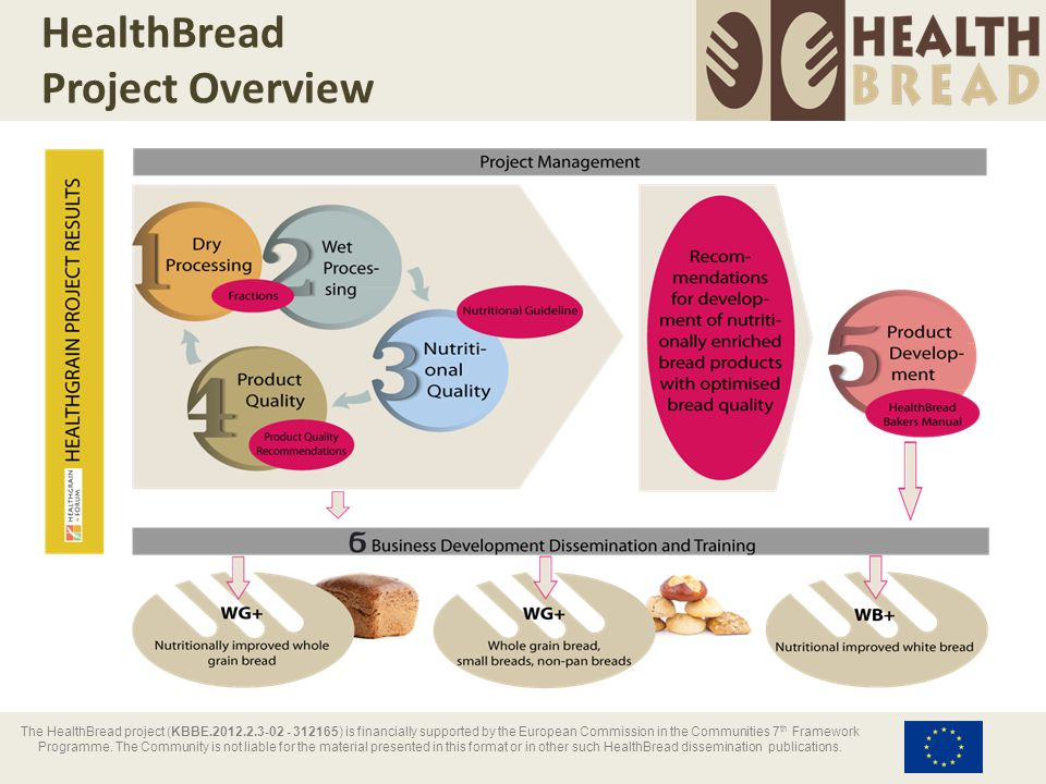 HealthBread Project Overview The HealthBread project (KBBE.2012.2.3-02 - 312165) is financially supported by the European Commission in the Communitie