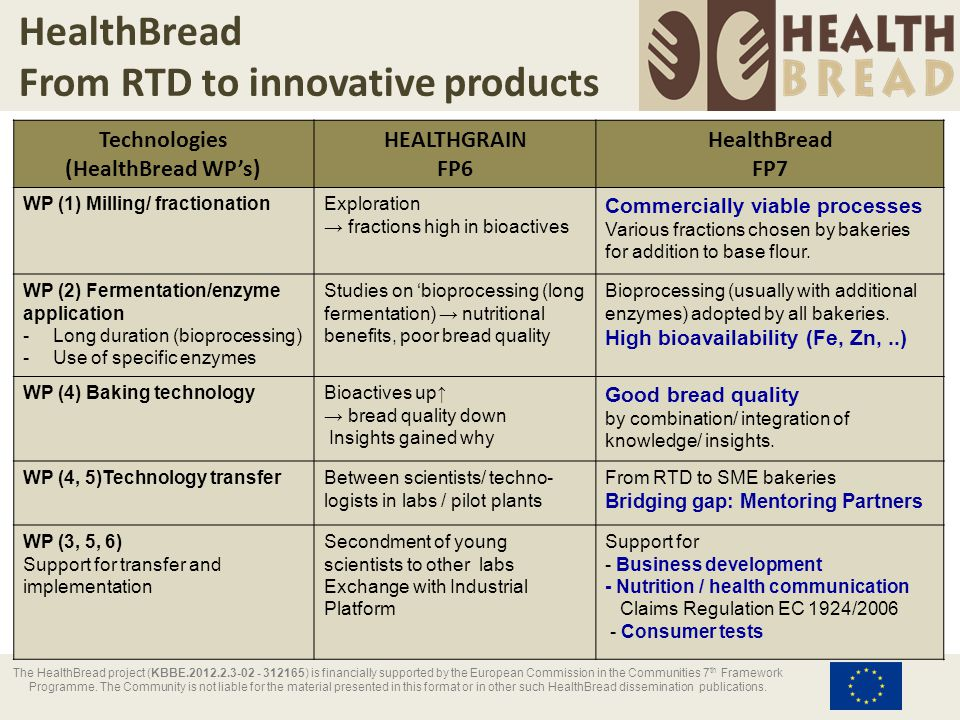 HealthBread From RTD to innovative products Technologies (HealthBread WP's) HEALTHGRAIN FP6 HealthBread FP7 WP (1) Milling/ fractionationExploration → fractions high in bioactives Commercially viable processes Various fractions chosen by bakeries for addition to base flour.