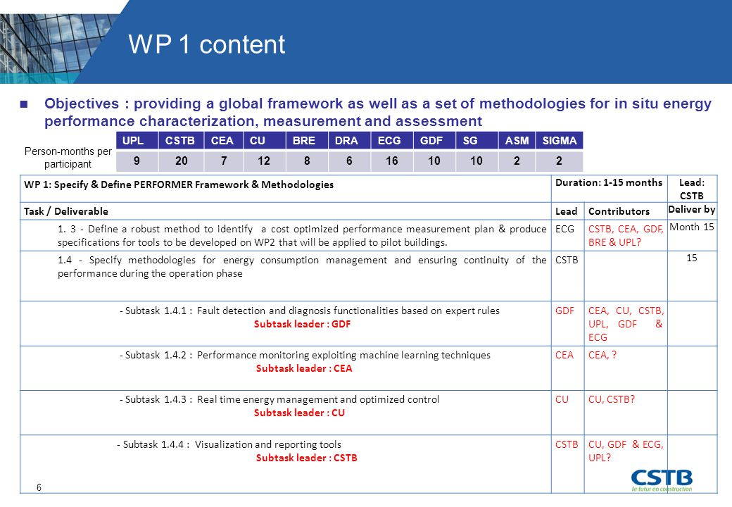 7 Dependencies & Dependents for WP1 WP1/WP2  A high level of interaction is required in order to ensure the transfer of the methodologies to WP2  Proposition to provide intermediate deliverables for WP2 WP1/WP3&4  WP1 has to support WP3 for the deployment of the PERFORMER methodologies on demonstrators (indicators for perfromance assessment, characterization of the building and « in use » conditions and occupant's behavior) WP1/WP5  WP1 has to provide relevant inputs for WP5, in particular general principles replicable for the development of a business model for the exploitation of the PERFORMER solution Intermediate deliverable for WP2