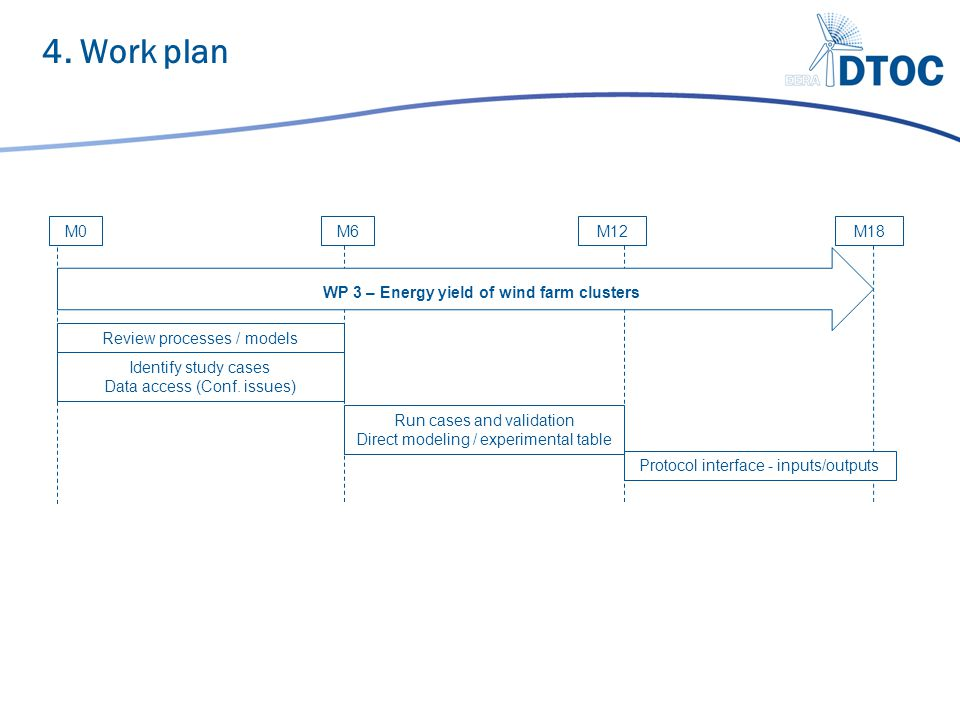4. Work plan M0 M6M12M18 WP 3 – Energy yield of wind farm clusters Run cases and validation Direct modeling / experimental table Review processes / mo