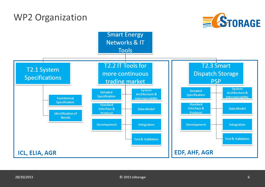 © 2013 eStorage7 Results & Progress Review and demonstrate the existing tools to the WP partners WP2.1 & WP2.2 : extension of e-terramarket entso-e suite, focusing on the Market Clearing Engine WP2.3 : extension of the IPO (Intra-day Plant Optimization) module (from e-terrageneration product) WP2 KOM : demo of e-terramarket entso-e and e-terrageneration to the partners Business operations and constraints analysis WP2.3 : Meeting with EDF « DOAAT » in St Denis in Feb 7th WP2.3 : Meeting with EDF « conduite » in Lyon in July 5th WP2.1 & WP2.2 : Coordination with WP3&4: – Participation at the WP3 KOM in March 26th – Redefinition of WP2 schedule in coordination with WP3 milestones and deliverables Preparation of a flexible framework for WP2 development Purchase of third-party development licenses for the optimization modules : AIMMS (mathematical modeling software) & CPLEX (solver) On-going set-up of the optimization module framework that will facilitate the development and integration of var-speed PSP models and market models 28/10/2013