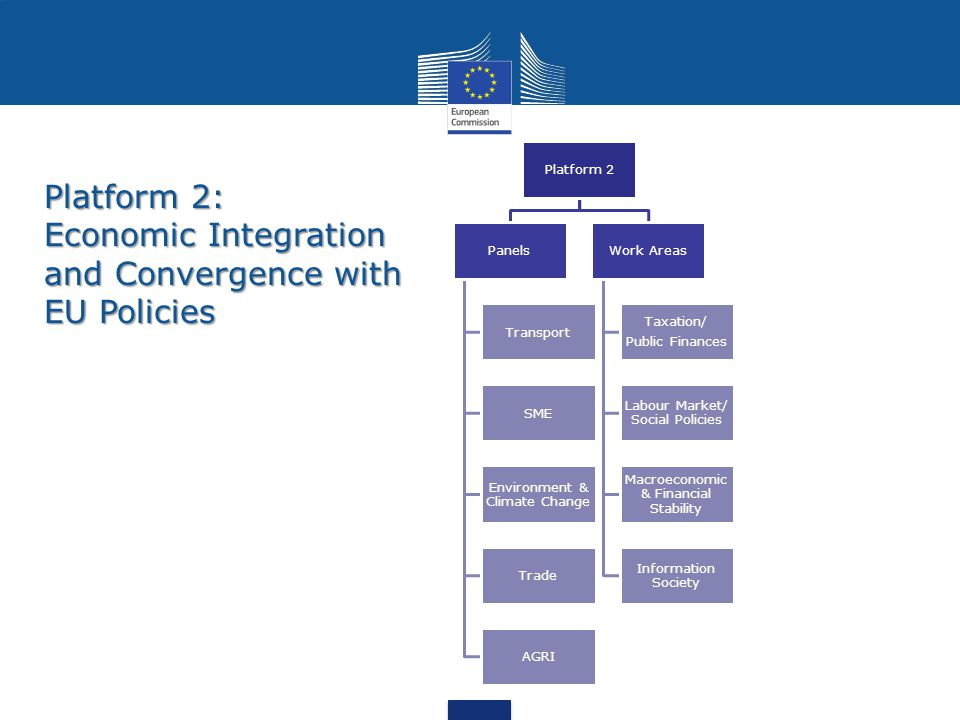 Platform 2 Panels Transport SME Environment & Climate Change Trade AGRI Work Areas Taxation/ Public Finances Labour Market/ Social Policies Macroeconomic & Financial Stability Information Society Platform 2: Economic Integration and Convergence with EU Policies