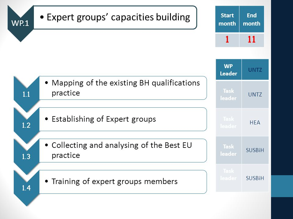 WP.1 Expert groups' capacities building 1.1 Mapping of the existing BH qualifications practice 1.2 Establishing of Expert groups 1.3 Collecting and analysing of the Best EU practice 1.4 Training of expert groups members Start month End month 111 WP Leader UNTZ Task leader UNTZ Task leader HEA Task leader SUSBiH Task leaderSUSBiH