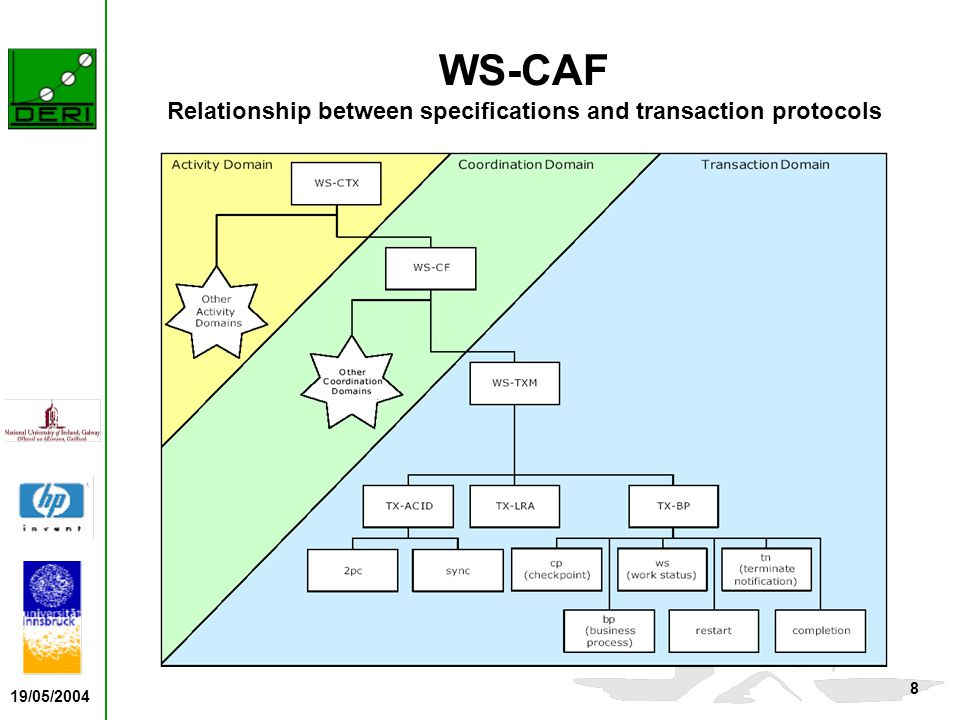 19/05/2004 8 WS-CAF Relationship between specifications and transaction protocols