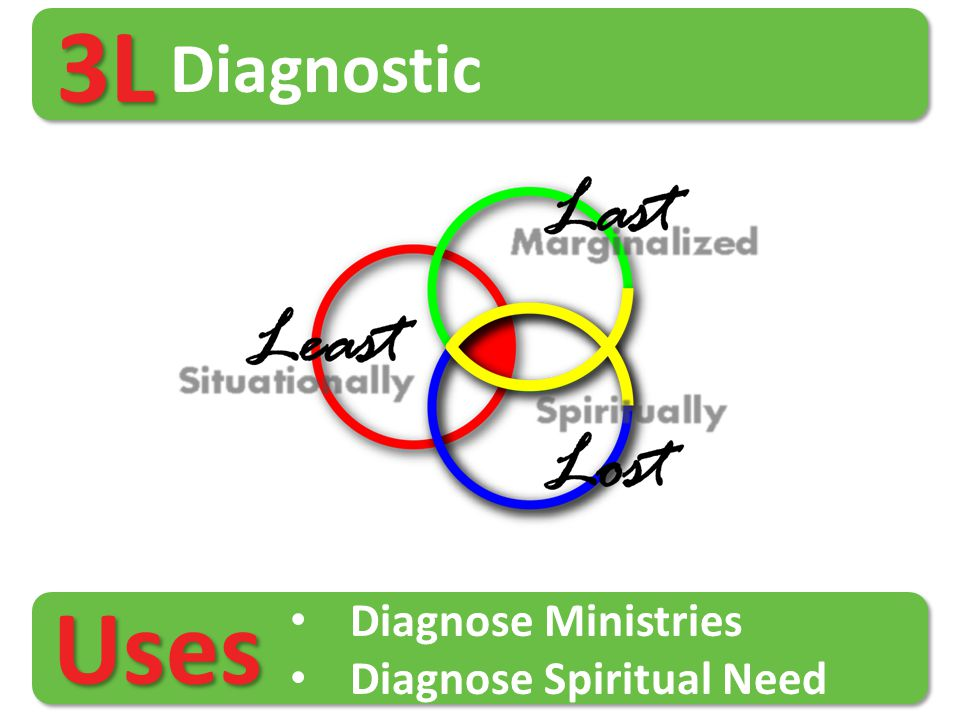 3L Diagnostic Diagnose Ministries Diagnose Spiritual Need Uses