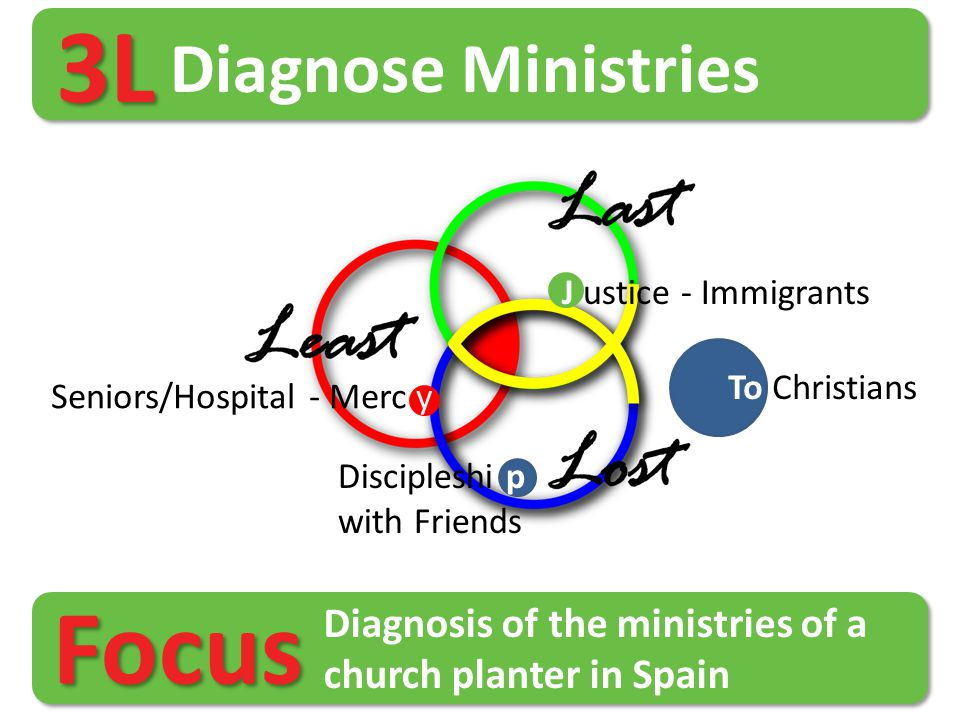 3L Diagnose Ministries To Christians Discipleshi p with Friends Seniors/Hospital - Merc y J ustice - Immigrants Diagnosis of the ministries of a churc