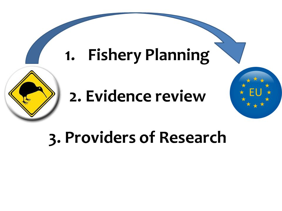 1.Fishery Planning 2. Evidence review 3. Providers of Research