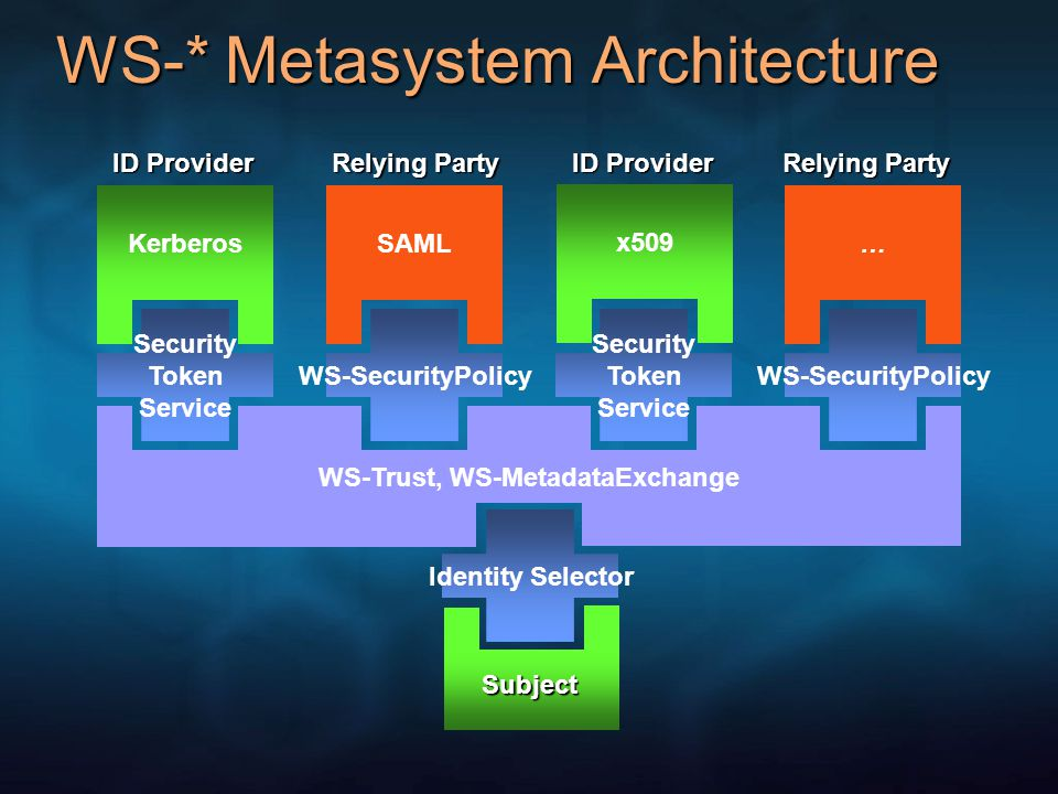 WS-Trust, WS-MetadataExchange WS-* Metasystem Architecture Security Token Service Kerberos WS-SecurityPolicy SAML Security Token Service WS-SecurityPolicy … ID Provider x509 ID Provider Subject Relying Party Identity Selector