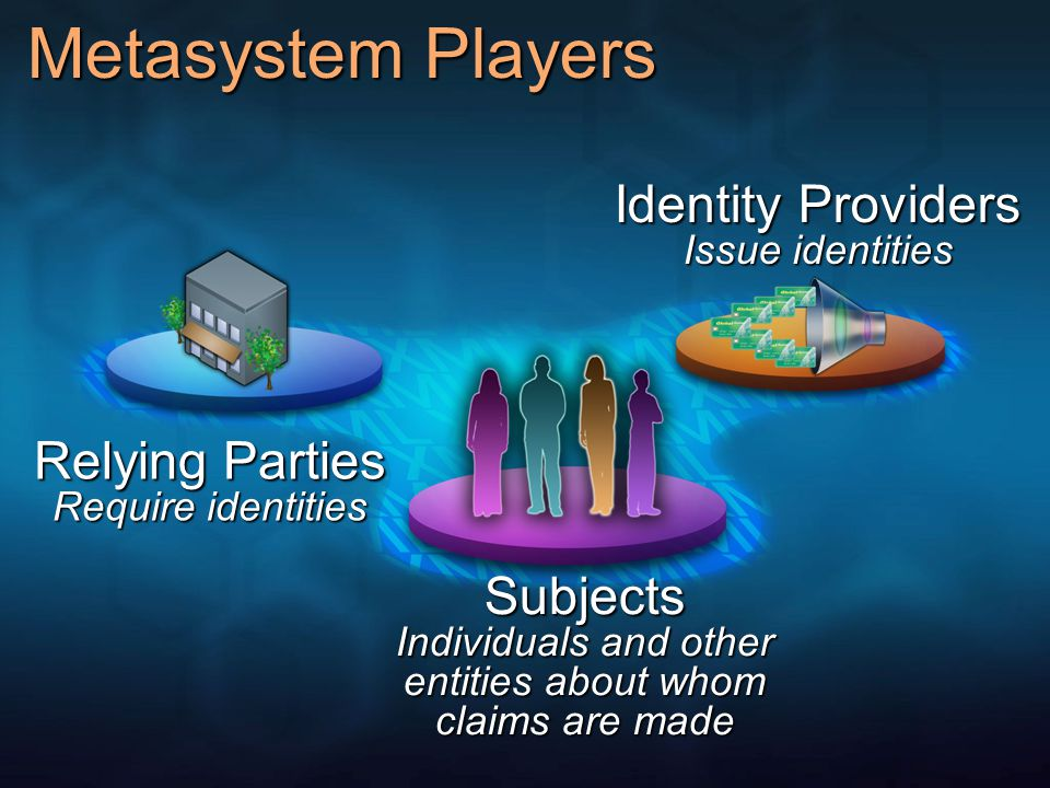 Metasystem Players Relying Parties Require identities Subjects Individuals and other entities about whom claims are made Identity Providers Issue identities