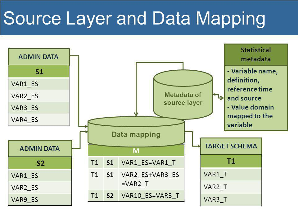 Metadata of source layer ADMIN DATA - Variable name, definition, reference time and source - Value domain mapped to the variable Statistical metadata S1 VAR1_ES VAR2_ES VAR3_ES VAR4_ES TARGET SCHEMA T1 VAR1_T VAR2_T VAR3_T M T1S1VAR1_ES=VAR1_T T1S1VAR2_ES+VAR3_ES =VAR2_T T1S2VAR10_ES=VAR3_T ADMIN DATA S2 VAR1_ES VAR2_ES VAR9_ES Data mapping