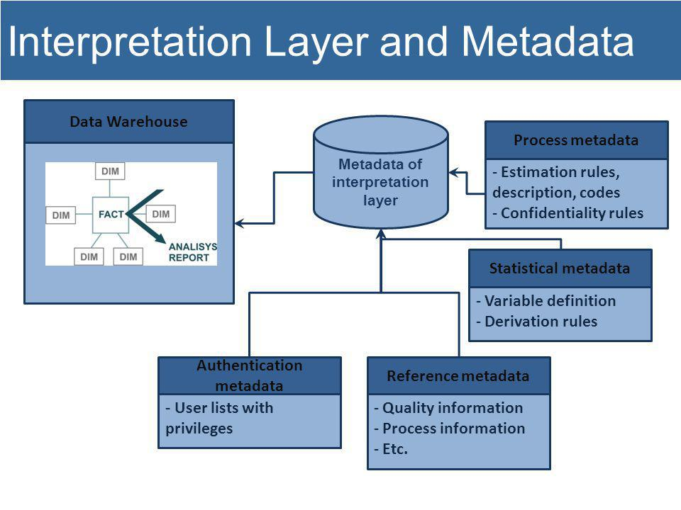 Interpretation Layer and Metadata Data Warehouse - Estimation rules, description, codes - Confidentiality rules Process metadata Metadata of interpretation layer - Variable definition - Derivation rules Statistical metadata - Quality information - Process information - Etc.