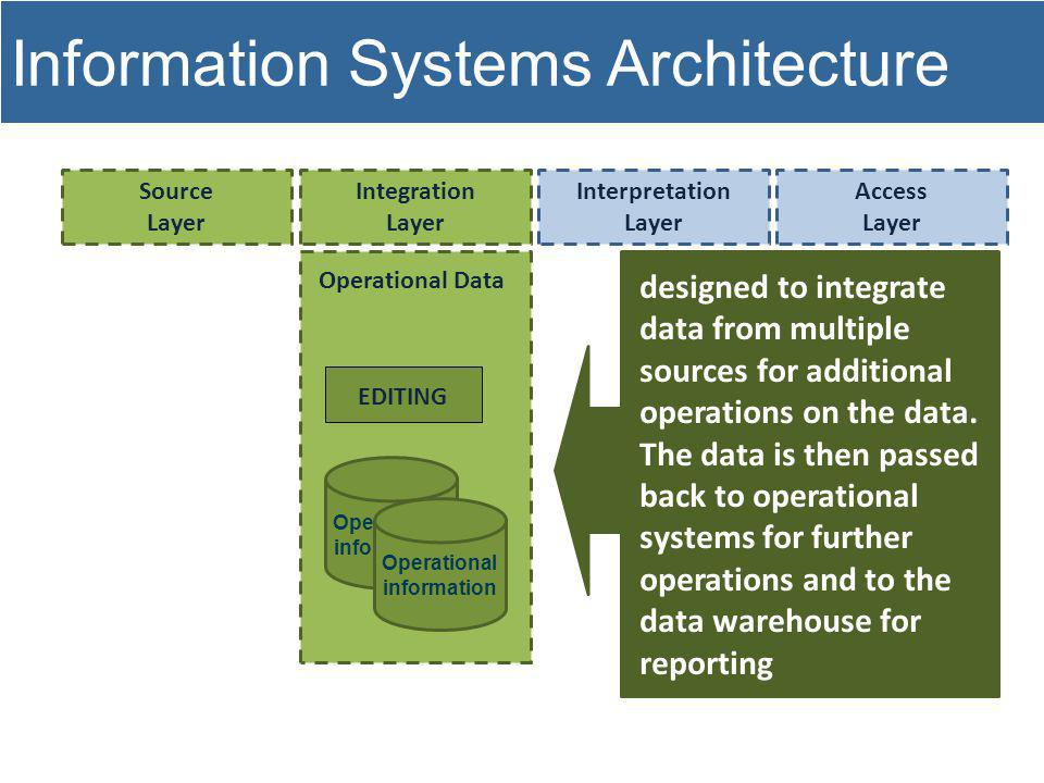 Information Systems Architecture Source Layer Integration Layer Interpretation Layer Access Layer Operational Data EDITING Operational information Operational information designed to integrate data from multiple sources for additional operations on the data.