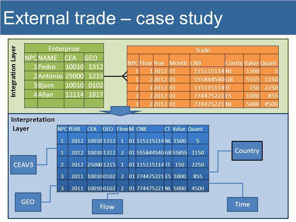 External trade – case study Enterprise NPCNAMECEAGEO 1Pedro100101312 2António250001215 3Bjorn100100102 4Allan121141817 Trade NPCFlowYearMonthCN8Contry