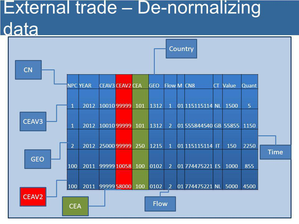 External trade – De-normalizing data CEAV3 GEO Country Flow Time CEAV2 CEA CN