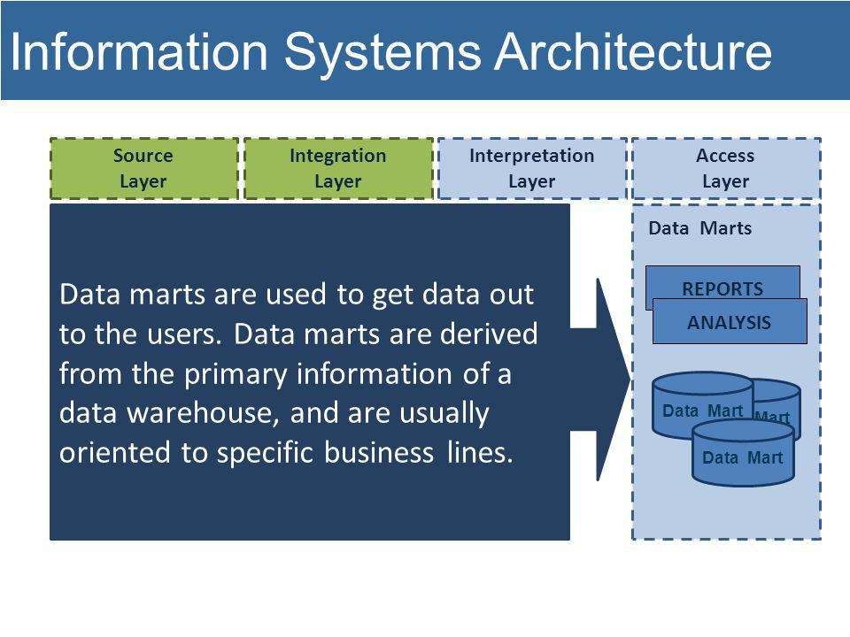 Information Systems Architecture Source Layer Integration Layer Interpretation Layer Access Layer Data Marts REPORTS Data Mart ANALYSIS Data Mart Data marts are used to get data out to the users.