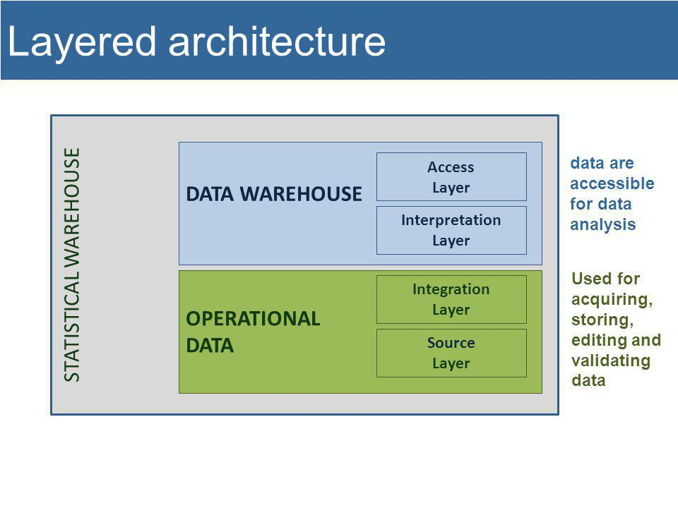 STATISTICAL WAREHOUSE OPERATIONAL DATA DATA WAREHOUSE Layered architecture Source Layer Integration Layer Interpretation Layer Access Layer Used for acquiring, storing, editing and validating data data are accessible for data analysis