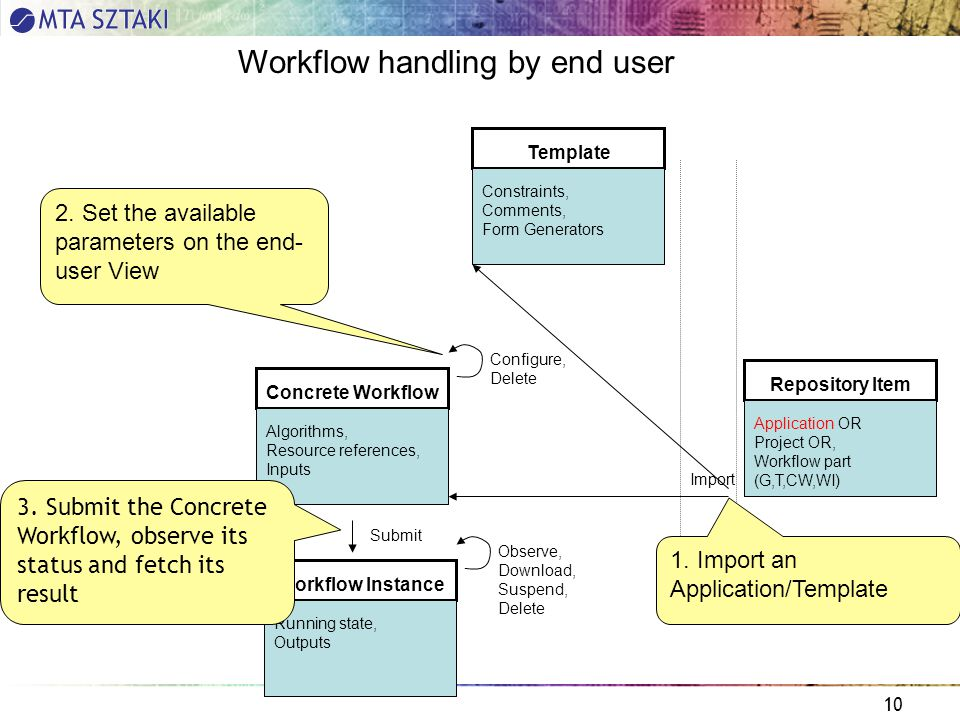 10 Concrete Workflow Algorithms, Resource references, Inputs Template Constraints, Comments, Form Generators Workflow Instance Running state, Outputs Repository Item Application OR Project OR, Workflow part (G,T,CW,WI) Configure, Delete Submit Workflow handling by end user Import Observe, Download, Suspend, Delete 1.