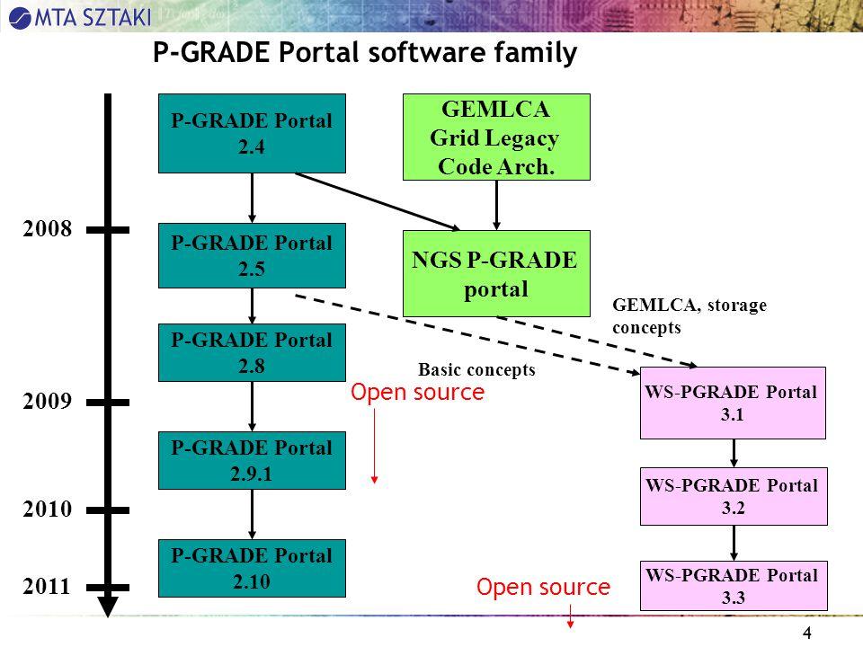 4 P-GRADE Portal software family P-GRADE Portal 2.4 NGS P-GRADE portal P-GRADE Portal 2.5 P-GRADE Portal 2.8 P-GRADE Portal 2.9.1 WS-PGRADE Portal 3.1 WS-PGRADE Portal 3.2 GEMLCA Grid Legacy Code Arch.