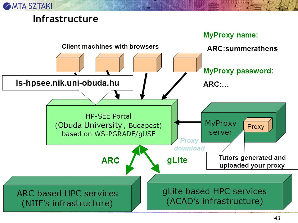 43 HP-SEE Portal ( Obuda University, Budapest) based on WS-PGRADE/gUSE Infrastructure Client machines with browsers Proxy download ARC based HPC services (NIIF's infrastructure) MyProxy server ARC Proxy MyProxy name: ARC:summerathens MyProxy password: ARC:… ls-hpsee.nik.uni-obuda.hu gLite based HPC services (ACAD's infrastructure) gLite Tutors generated and uploaded your proxy