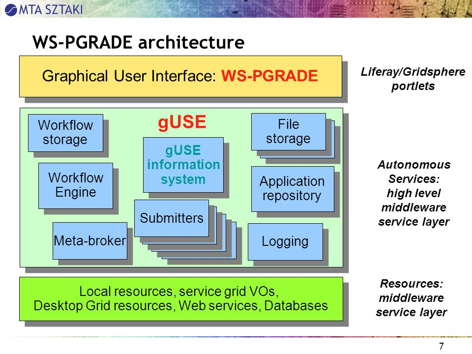7 WS-PGRADE architecture Graphical User Interface: WS-PGRADE Workflow Engine Workflow storage File storage Application repository Logging gUSE information system Submitters Liferay/Gridsphere portlets Autonomous Services: high level middleware service layer Resources: middleware service layer Local resources, service grid VOs, Desktop Grid resources, Web services, Databases gUSE Meta-broker Submitters File storage Submitters