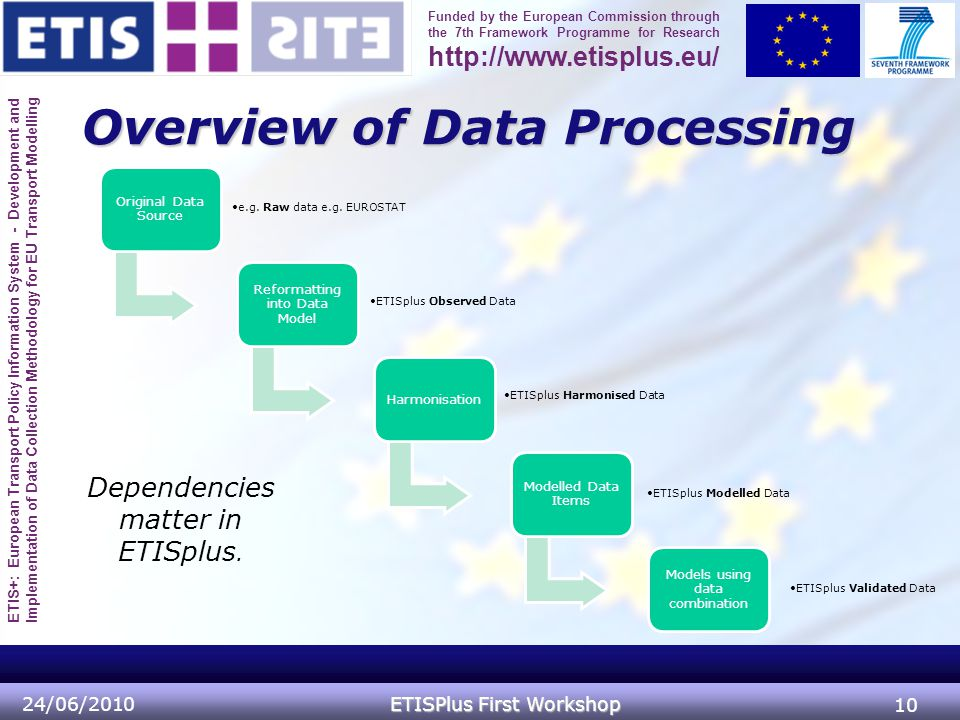 ETIS+: European Transport Policy Information System - Development and Implementation of Data Collection Methodology for EU Transport Modelling Funded by the European Commission through the 7th Framework Programme for Research http://www.etisplus.eu/ Original Data Source e.g.