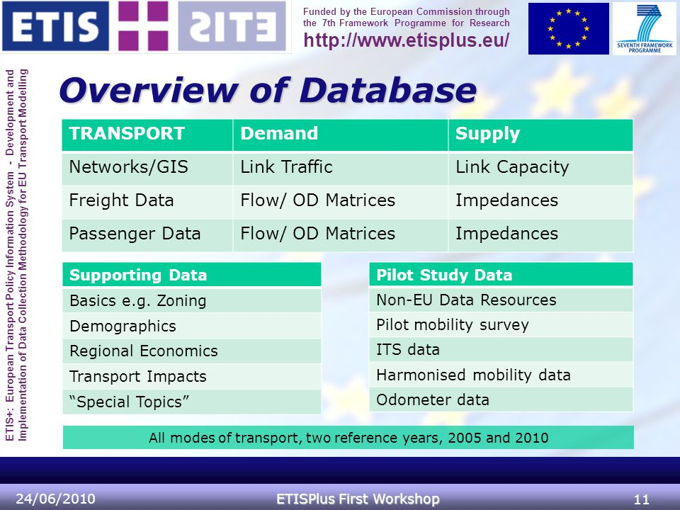 ETIS+: European Transport Policy Information System - Development and Implementation of Data Collection Methodology for EU Transport Modelling Funded by the European Commission through the 7th Framework Programme for Research http://www.etisplus.eu/ Overview of Database 24/06/2010 ETISPlus First Workshop 11 TRANSPORTDemandSupply Networks/GISLink TrafficLink Capacity Freight DataFlow/ OD MatricesImpedances Passenger DataFlow/ OD MatricesImpedances Supporting Data Basics e.g.