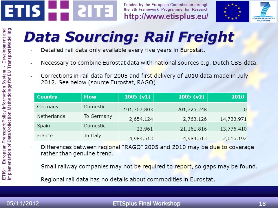 ETIS+: European Transport Policy Information System - Development and Implementation of Data Collection Methodology for EU Transport Modelling Funded by the European Commission through the 7th Framework Programme for Research http://www.etisplus.eu/ Data Sourcing: Rail Freight 05/11/2012 ETISplus Final Workshop 18 - Detailed rail data only available every five years in Eurostat.