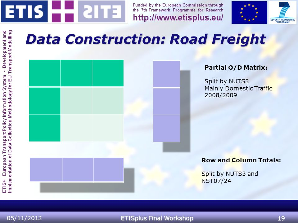 ETIS+: European Transport Policy Information System - Development and Implementation of Data Collection Methodology for EU Transport Modelling Funded by the European Commission through the 7th Framework Programme for Research http://www.etisplus.eu/ Data Construction: Road Freight 05/11/2012 ETISplus Final Workshop 19 Row and Column Totals: Split by NUTS3 and NST07/24 Partial O/D Matrix: Split by NUTS3 Mainly Domestic Traffic 2008/2009