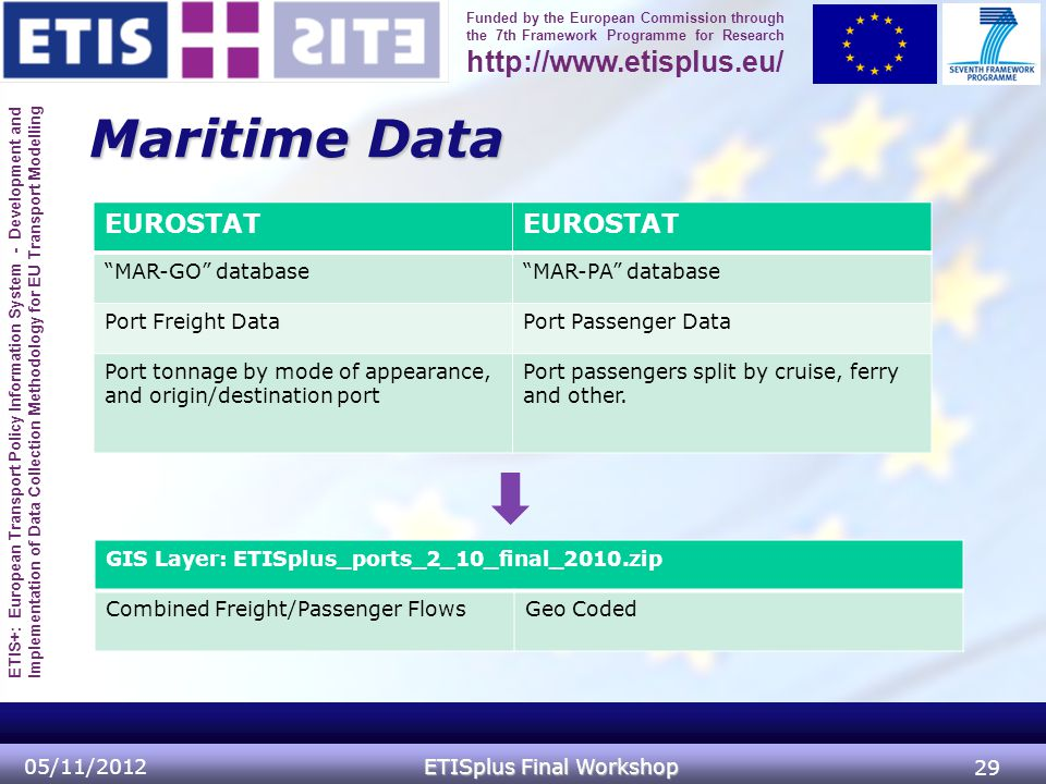 ETIS+: European Transport Policy Information System - Development and Implementation of Data Collection Methodology for EU Transport Modelling Funded by the European Commission through the 7th Framework Programme for Research http://www.etisplus.eu/ Maritime Data 05/11/2012 ETISplus Final Workshop 29 EUROSTAT MAR-GO database MAR-PA database Port Freight DataPort Passenger Data Port tonnage by mode of appearance, and origin/destination port Port passengers split by cruise, ferry and other.