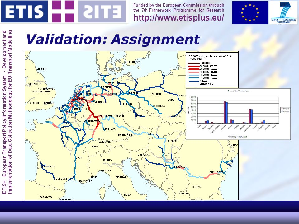 ETIS+: European Transport Policy Information System - Development and Implementation of Data Collection Methodology for EU Transport Modelling Funded by the European Commission through the 7th Framework Programme for Research http://www.etisplus.eu/ Validation: Assignment