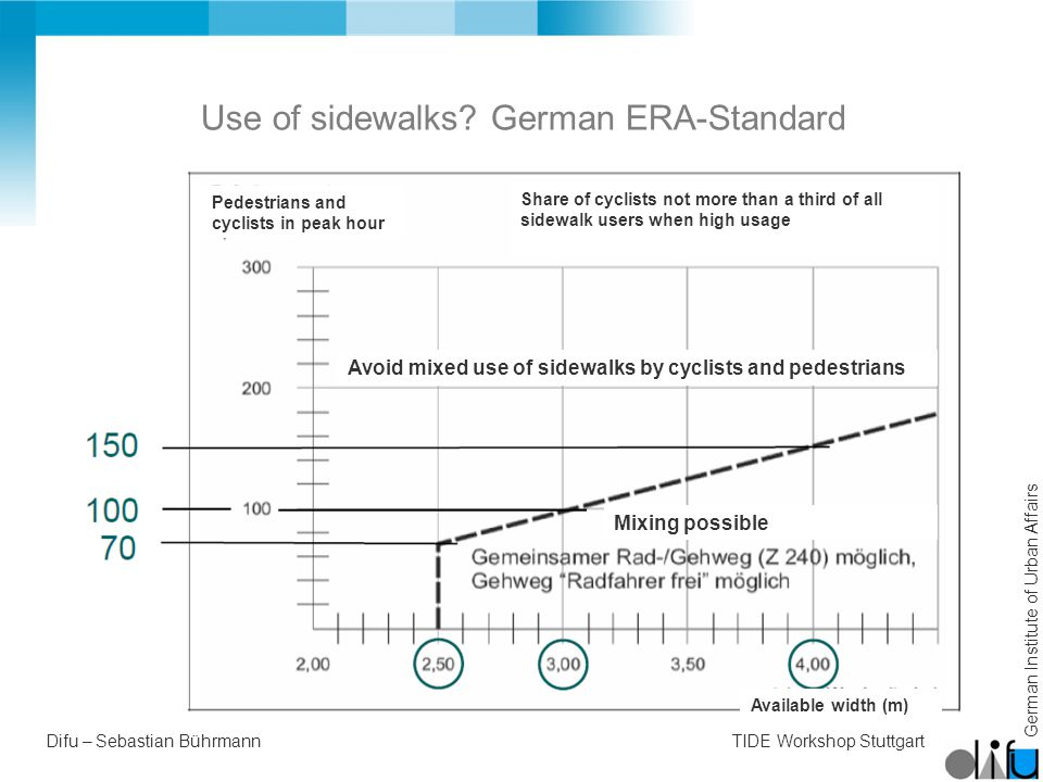 German Institute of Urban Affairs Difu – Sebastian BührmannTIDE Workshop Stuttgart Use of sidewalks.