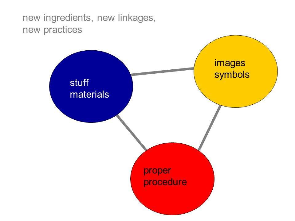 new ingredients, new linkages, new practices stuff materials Competen ce procedure proper procedure images symbols